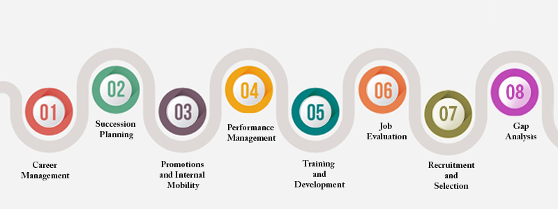Benefits Of Competency Mapping Strengthscape